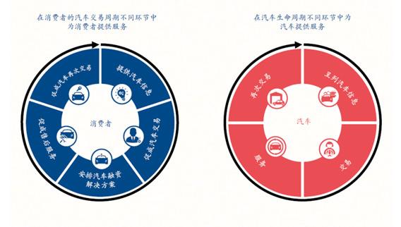 图1:汽车交易全生命周期的价值链
