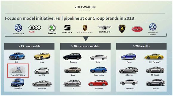 2018年全球推出的25款新产品中包括上汽大众一款全新SUV:Tharu