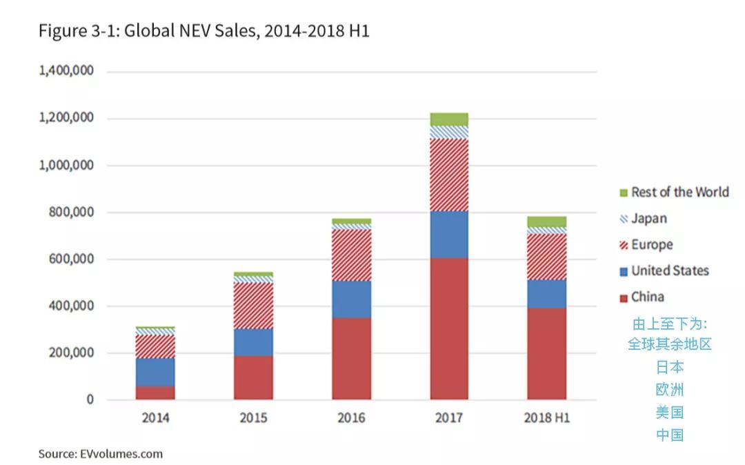 2014-2018年上半年全球新能源汽车销量(横坐标为年份,纵坐标为销量)  (来源:EVvolumes.com)