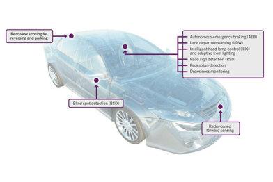 QNX与AdasWorks合作研发自动驾驶技术