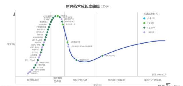 新兴技术成长曲线