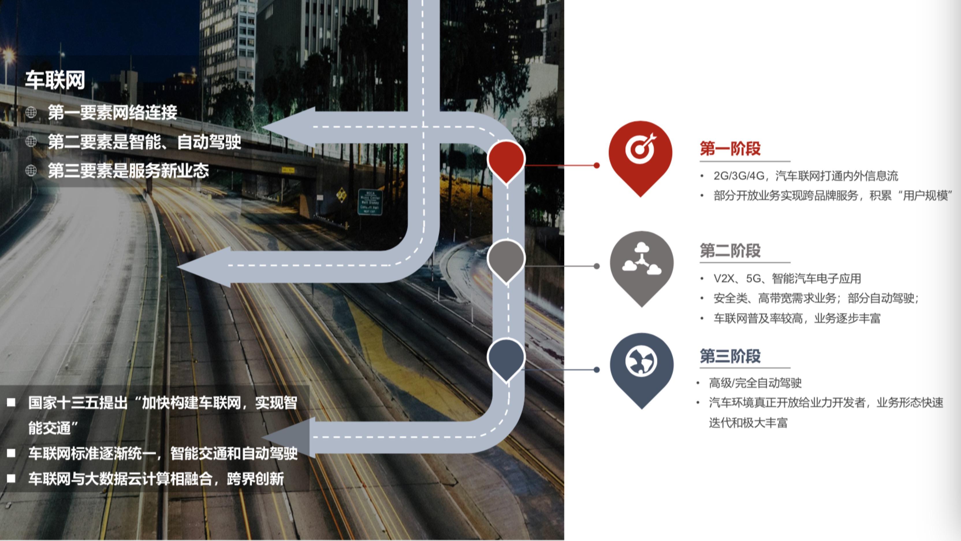车联网发展的三个阶段