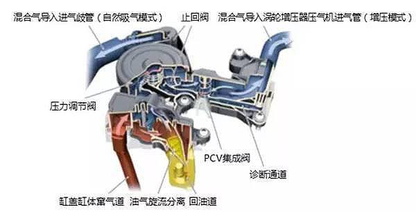 大众EA888油气分离器结构图