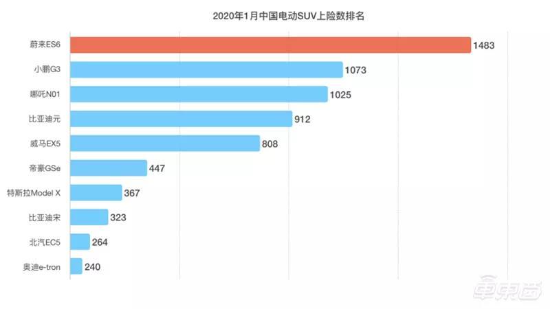 中国汽车技术研究中心公布的1月国内电动SUV上险量数据