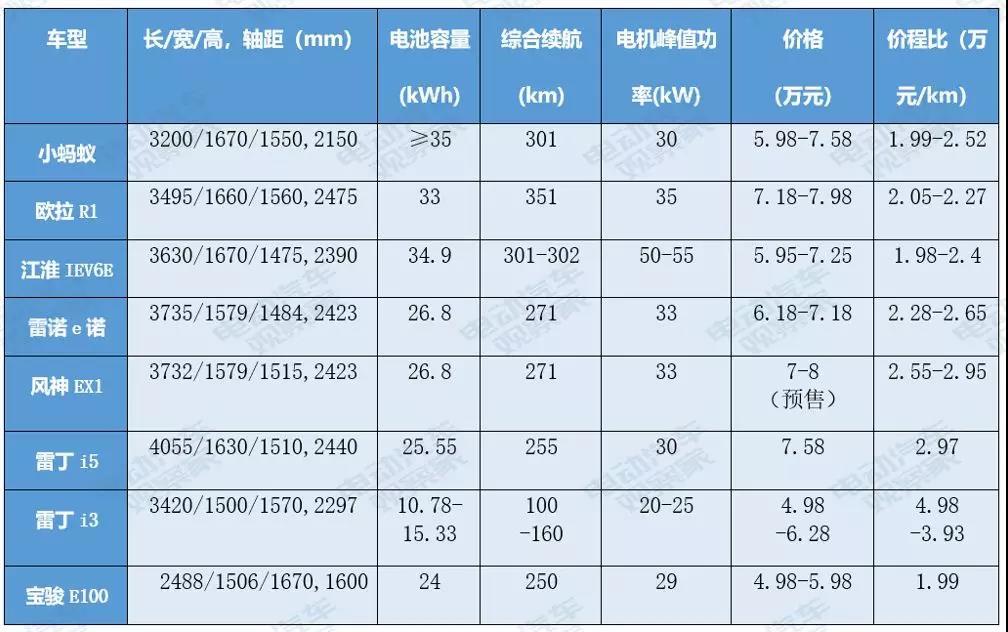部分微型电动车主要配置参数及售价