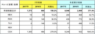 Honda中国发布2017年8月终端汽车销量
