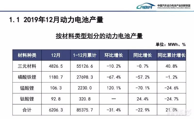 2019年12月与全年动力电池产量数据(按材料划分)