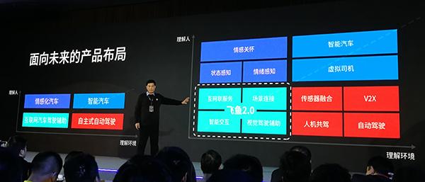 科大讯飞未来产品布局