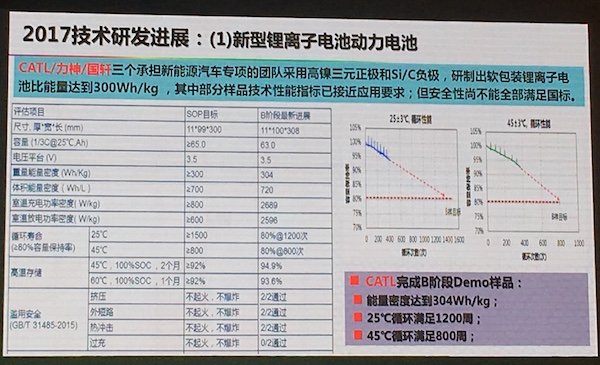 2017锂离子动力电池技术进展