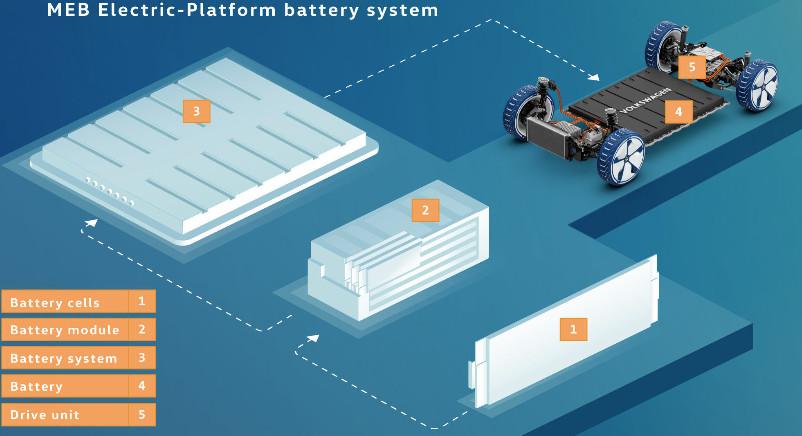 大众汽车MEB平台电池系统基本构成,资料来源:大众官网