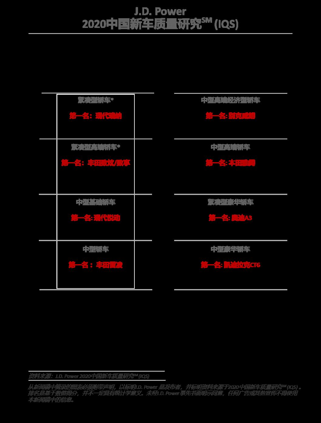 【新闻发布】J.D. Power发布2020中国新车质量研究:四分之一车主因质量或性能好购买自主品牌2826.png