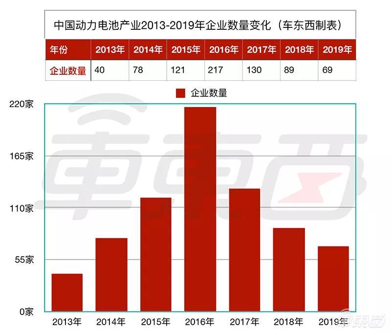 ▲2013年到2019年中国动力电池公司数量变化