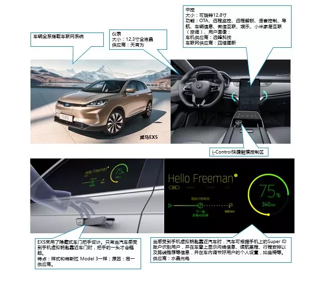 EX5车联网和Infotainment功能简述