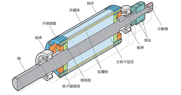 该横截面图显示了沿着Martin教授设计的电机长度的所有关键部件。注:永磁体和绕组的电磁铁在转子中形成磁场,使洛伦兹力和磁阻力实现最佳对齐