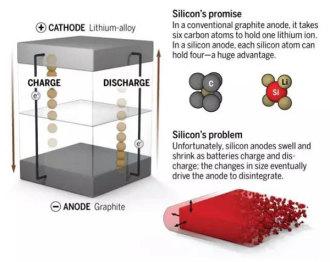 纳米电池现身:容量提升5倍,预示电池业未来?