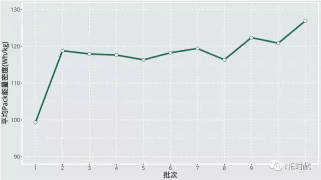 本期目录客车能量密度平均水平