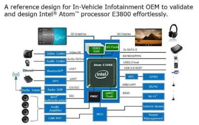 大联大世平集团推出Intel E3800系列车载计算机解决方案