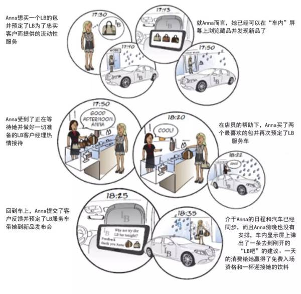 (全新的商业模式,将收集客户数据、提高客户忠诚度、提升品牌消费体验和曝光度;来源:麦肯锡)