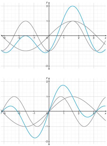 在Martin教授团队的设计中,洛伦兹力和移动的电感力[灰色]总和为最大总力[蓝色]为2.在常规电机[底图]中,加上两个力——洛伦兹力和磁阻力[灰色] ——得出总力[蓝色],其峰值仅为1.76,极角为0.94弧度。 这个例子中峰值相差14%