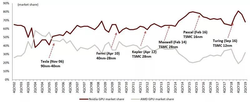 独立 GPU 市占率变化情况