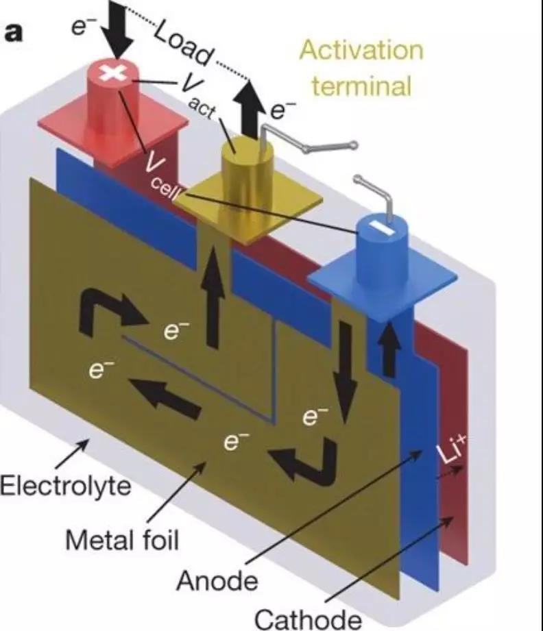 图   自加热电池结构图,Cathode 为阴极,Anode 为阳极,Elecetrolyte 为电解液,Metal foil 指的是镍箔。(来源:王朝阳)