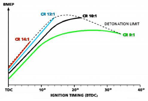 压缩比与效率取舍(来自SAE论文 2003-01-0398)