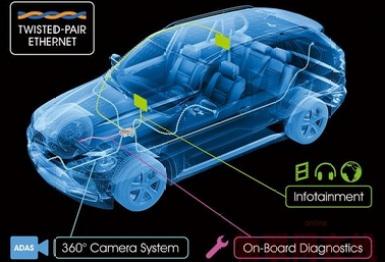 以太网入侵汽车,释放车载平台开放信号