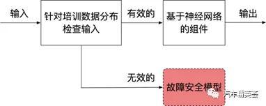 图1:异常检测方法的控制流程