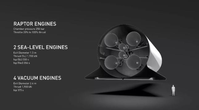 引擎介绍:猛禽引擎、2个海面引擎、4个真空引擎