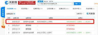 小鹏汽车旗下公司发生工商变更,注册资本减少至约1460.9万元