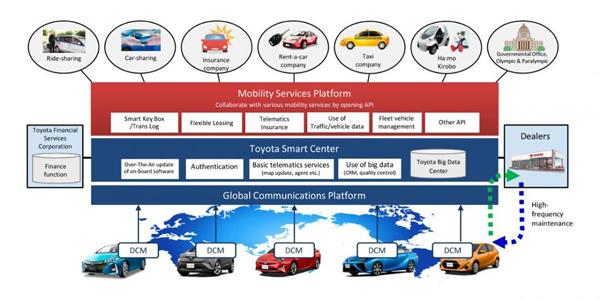 丰田正在建设的全新移动服务平台MSPF