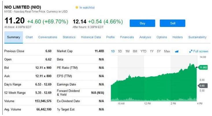 蔚来汽车上市第二日股价大涨75.76%,市值达119亿美元