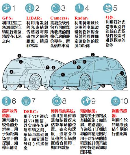 图2 自动驾驶汽车上所使用的各类传感器