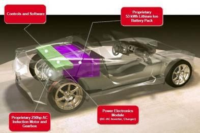 美国电动汽车协会调查Tesla Roadster,电池容量16万公里衰减15%