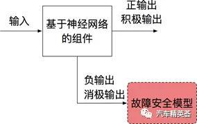 图4:正面(积极)和负面(消极)输出预测控制流