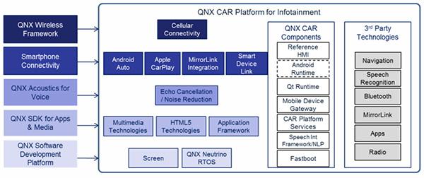 QNX车载娱乐平台架构