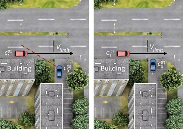 RSS评估系统也包含了类似行人、车辆等被其他障碍物遮盖的场景