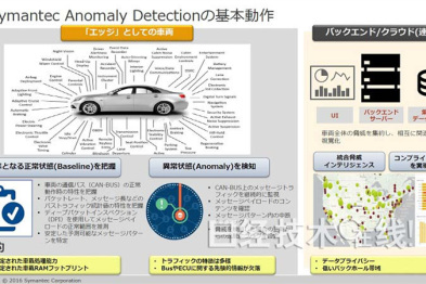 利用机器学习检测车载网络的黑客,可沿用现有结构