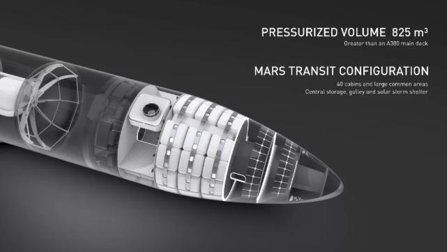 加压量&火星运输配置