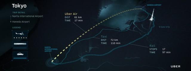 與普通的出租車和公共交通相比,東京的UberAir路線