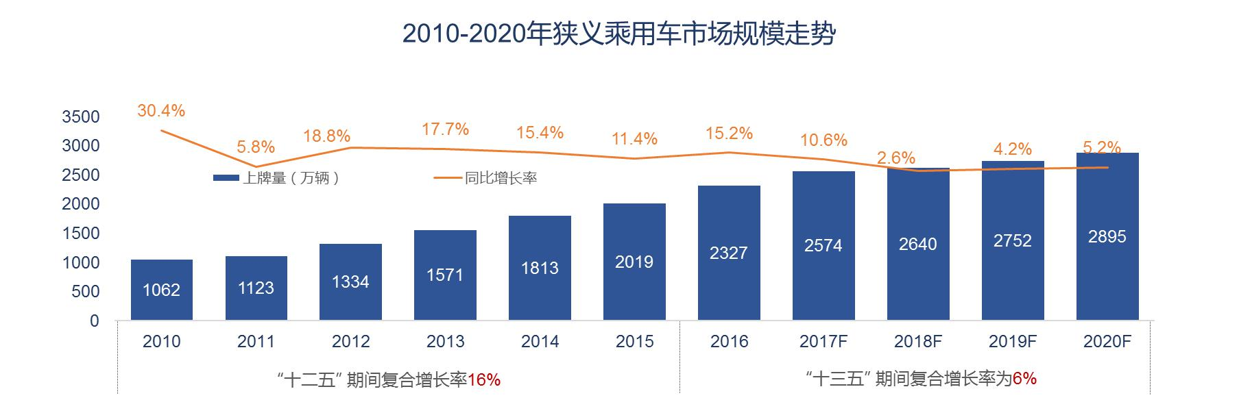 图表1. 2010-2020年狭义乘用车市场规模走势