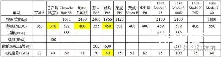 为什么特斯拉依靠锂电池就能达到500公里续航?