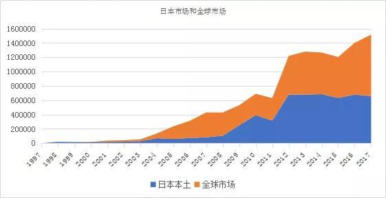 丰田混合动力在全球范围的扩展