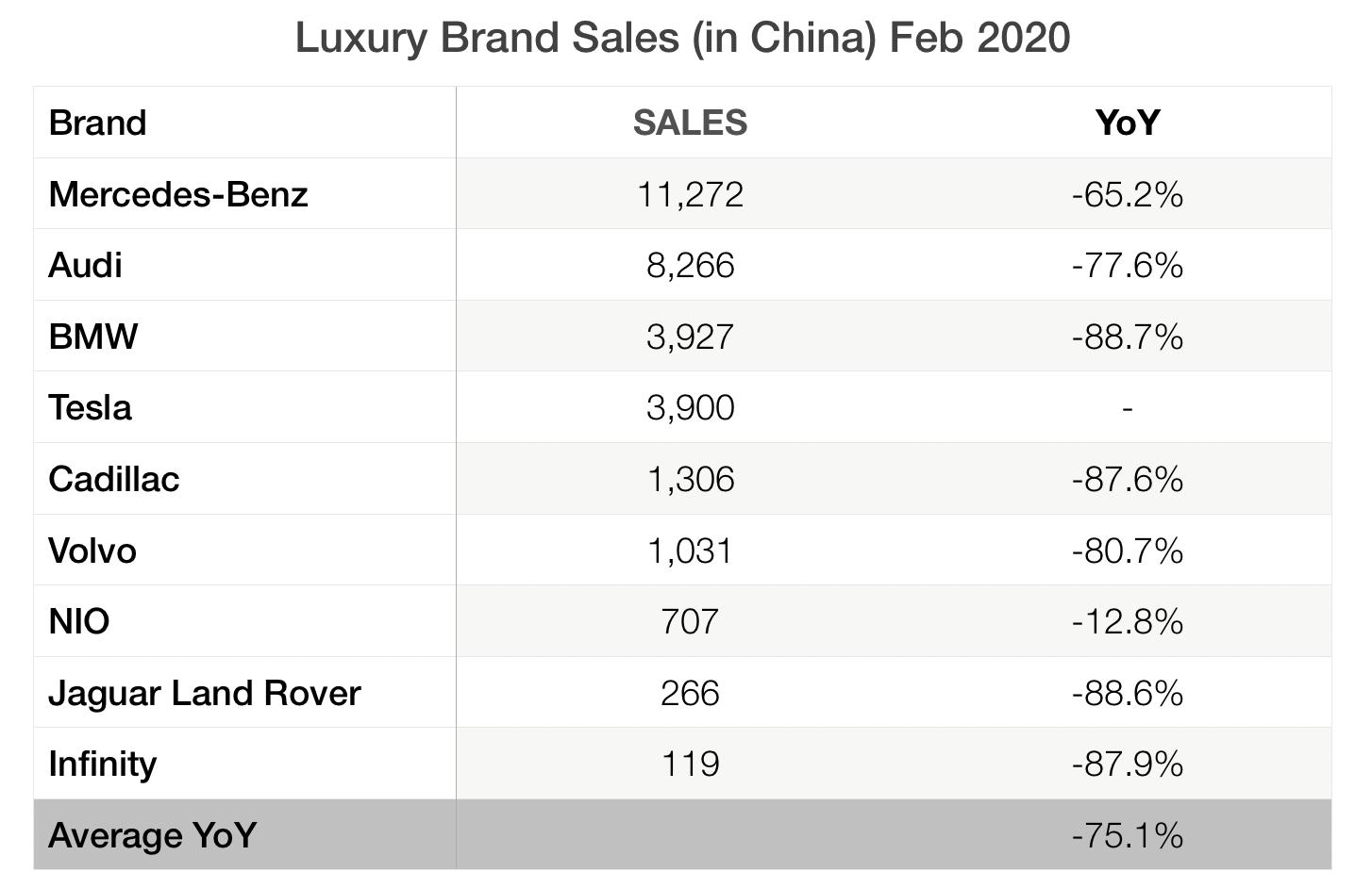 2月份中国市场的豪华品牌销量,蔚来降幅最低