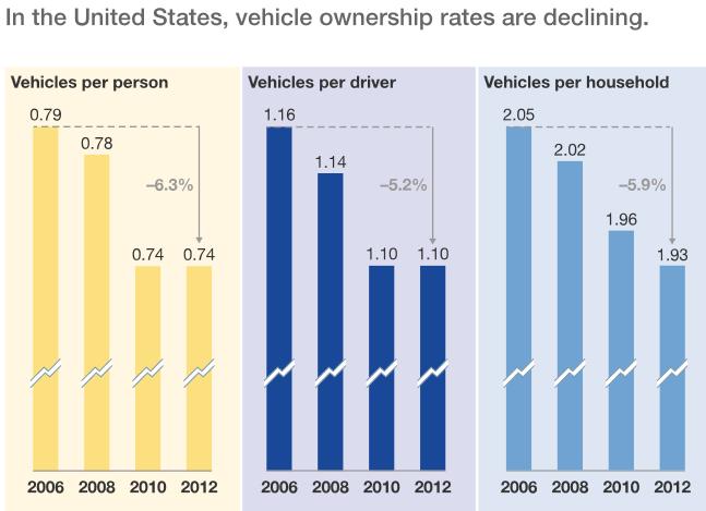 该数据来自密歇根大学Michael Sivak2014年撰写的《美国的机动车化程度已经到达顶峰了吗?》