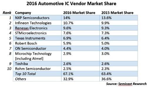 Semicast Research的2016年全球前十大车用半导体供应商排行榜