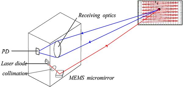 图14:基于MEMS的激光雷达测距原理