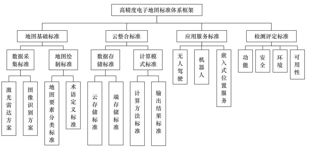 图8高精度电子地图标准体系框架