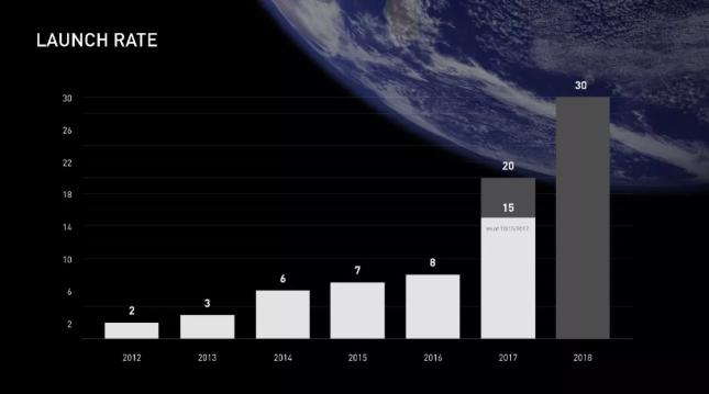 发射频次,逐年增加