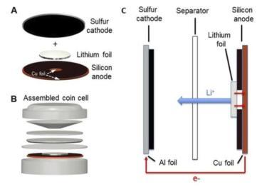URC研发硅硫燃料电池架构,提升锂离子电池性能